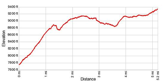 Elevation Profile for the Heidbodme to Antrona Pass hike