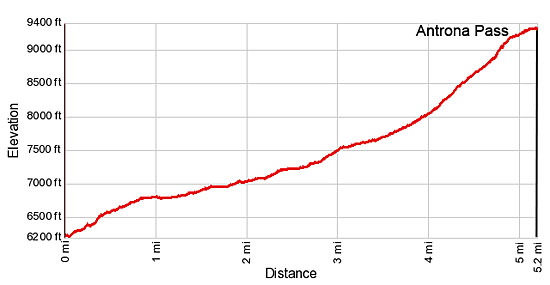 Elevation Profile for Antrona Pass