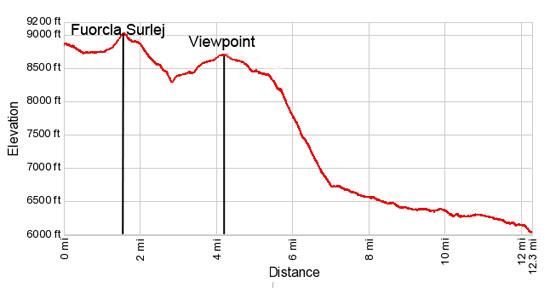 Elevation Profile - Fuorcla Surlej to Pontresina via Coaz Hut Hike