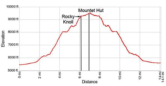Elevation profile for the hike to the Cabane du Grand Mountet