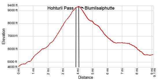 Elevation Profile for Griesalp to Kandersteg via the Hohturli Pass