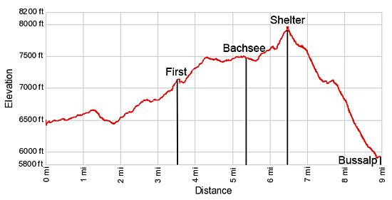 Elevation Profile for the Grosse Scheidegg to Bussalp hike