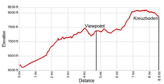 Elevation Profile for the Gspon Hohenweg