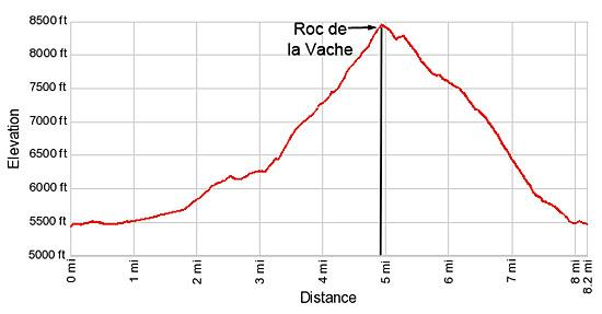 Elevation profile for the hike to Roc de la Vache