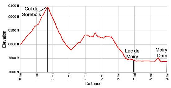 Elevation from for the hike from Sorebois to Lac de Moiry via the Col de Sorebois