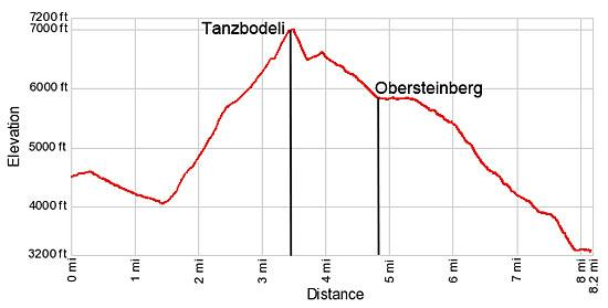 Elevation Profile - Hiking Trail to Tanzbodeli