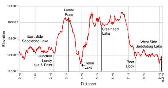 20 Lakes Basin Elevation Profile