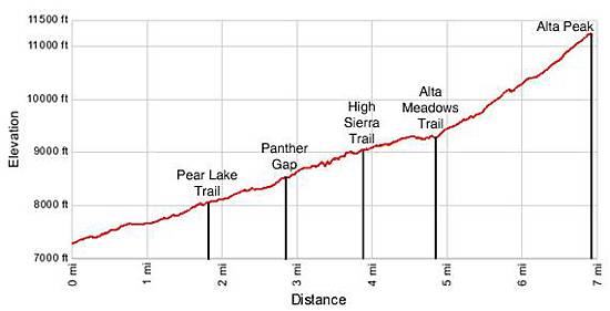 Alta Peak Elevation Profile
