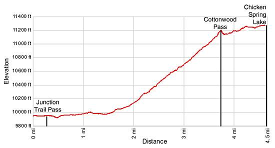 Cottonwood Pass and Chicken Spring Lake Elevation profile