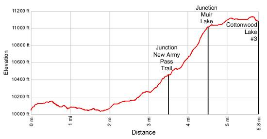 Cottonwood Lakes Elevation Profile