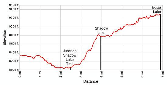 Ediza Lake Elevation Profile