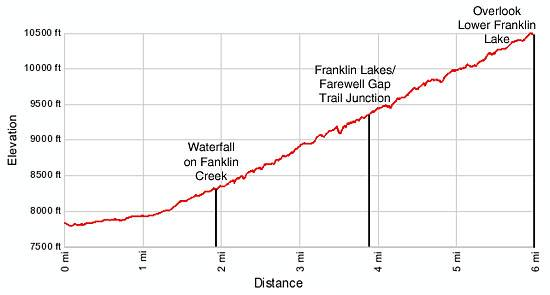 Franklin Lakes Elevation Profile