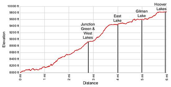 Hoover Lakes Elevation Profile