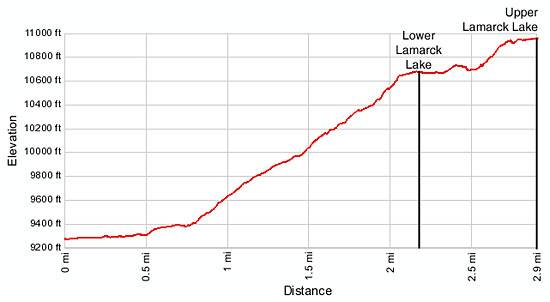 Lamarck Lakes Elevation Profile