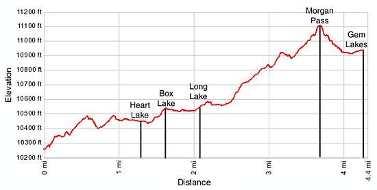 Little Lakes Elevation Profile