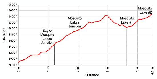 Mosquito Lakes Elevation Profile