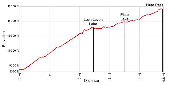 Piute Pass Elevation Profile