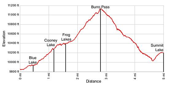 Virginia Lakes Elevation Profile