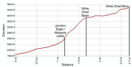 White Chief Canyon Elevation Profile