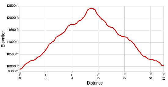 Elevation Profile Bear Lake