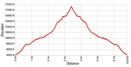 Elevation Profile for Blaine Basin