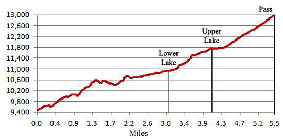 Blue Lakes and Blue Lakes Pass Elevation Profile