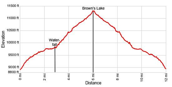 Elevation Profile Browns Lake