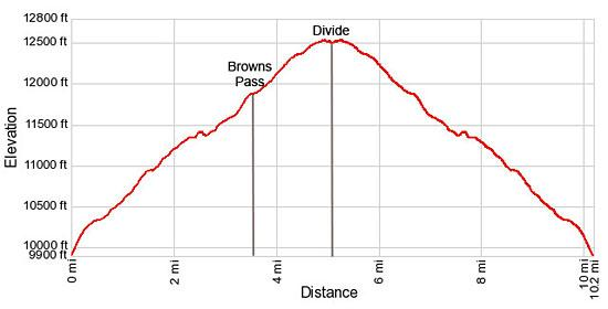 Elevation Profile - Browns Pass