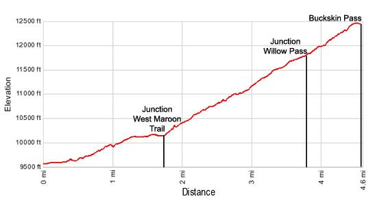 Elevation Profile Buckskin Pass