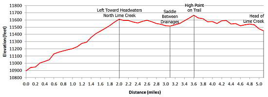 Elevation Profile: Colorado Trail from Molas Pass to Lime Creek
