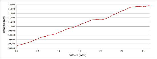 Elevation Profile of the Cross Mountain Trail
