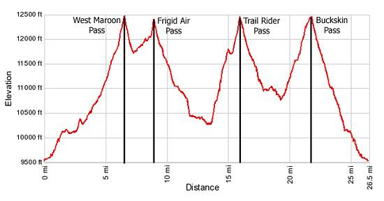 Elevation Profile Four Pass Loop