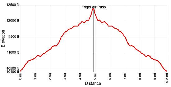 Elevation Profile - Frigid Air Pass