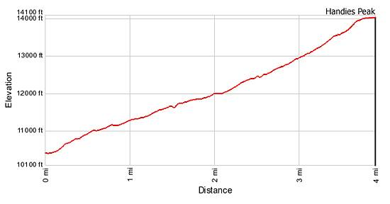 Elevation Profile Grizzly Gulch