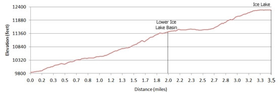 Ice Lakes Elevation Profile