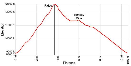 Elevation Profile - Liberty Bell / Marshall Basin Loop