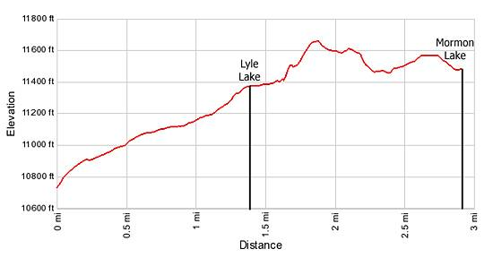 Elevation Profile Lyle and Mormon Lakes