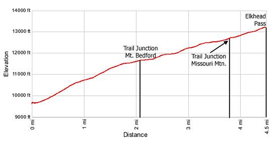 Elevation Profile Missouri Gulch / Elkhead Pass Trail