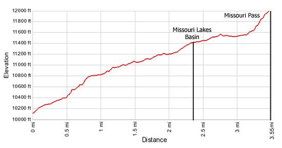 Elevation Profile Missouri Lakes and Pass