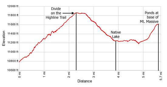 Elevation Profile Native and Highline Trail
