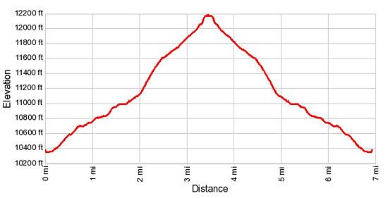 Elevation Profile - North Pole Basin