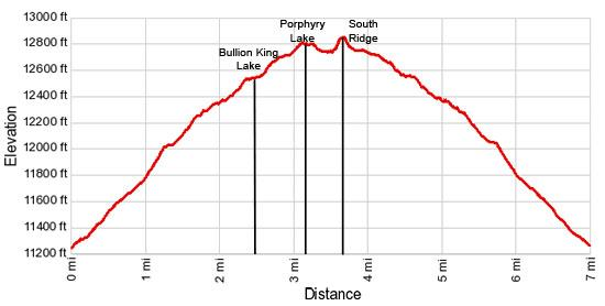 Elevation Profile - Porphyry Basin
