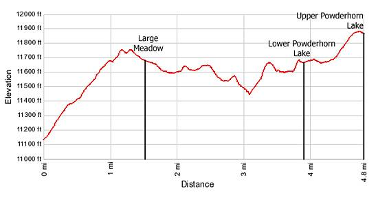 Elevation Profile Powderhorn Lakes Trail