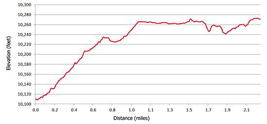 Elevation Profile for the Old Railroad Grade route