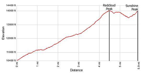 Elevation Profile Redcloud and Sunshine Peaks Trail