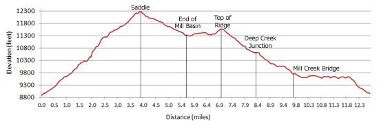 Sneffels Highline Elevation Profile