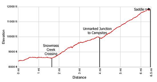 Elevation Profile West Snowmass Trail