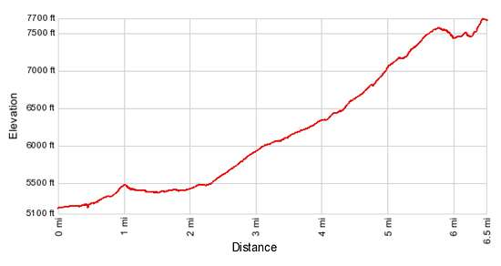 Elevation Profile - Cobalt Lake and Two Medicine Pass