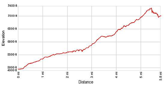 Elevation Profile - Ptarmigan Tunnel