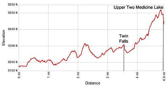 Elevation Profile - Twin Falls and Upper Two Medicine Lake
